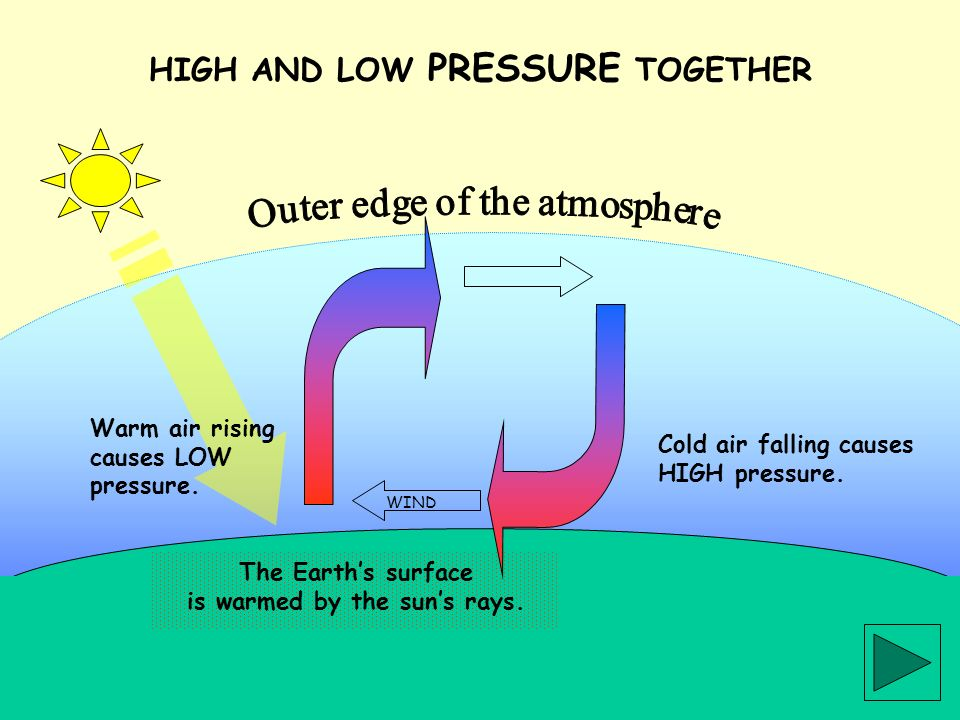 The Earths surface is warmed by the suns rays. HIGH AND LOW PRESSURE TOGETHER Warm air rising causes LOW pressure. Cold air falling causes HIGH pressu