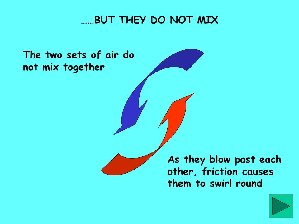 The two sets of air do not mix together As they blow past each other, friction causes them to swirl round ……BUT THEY DO NOT MIX