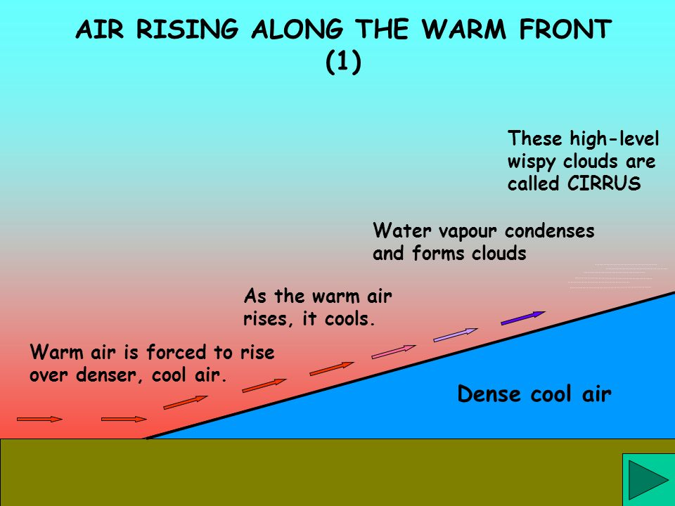 As the warm air rises, it cools. Dense cool air Warm air is forced to rise over denser, cool air. Water vapour condenses and forms clouds These high-l