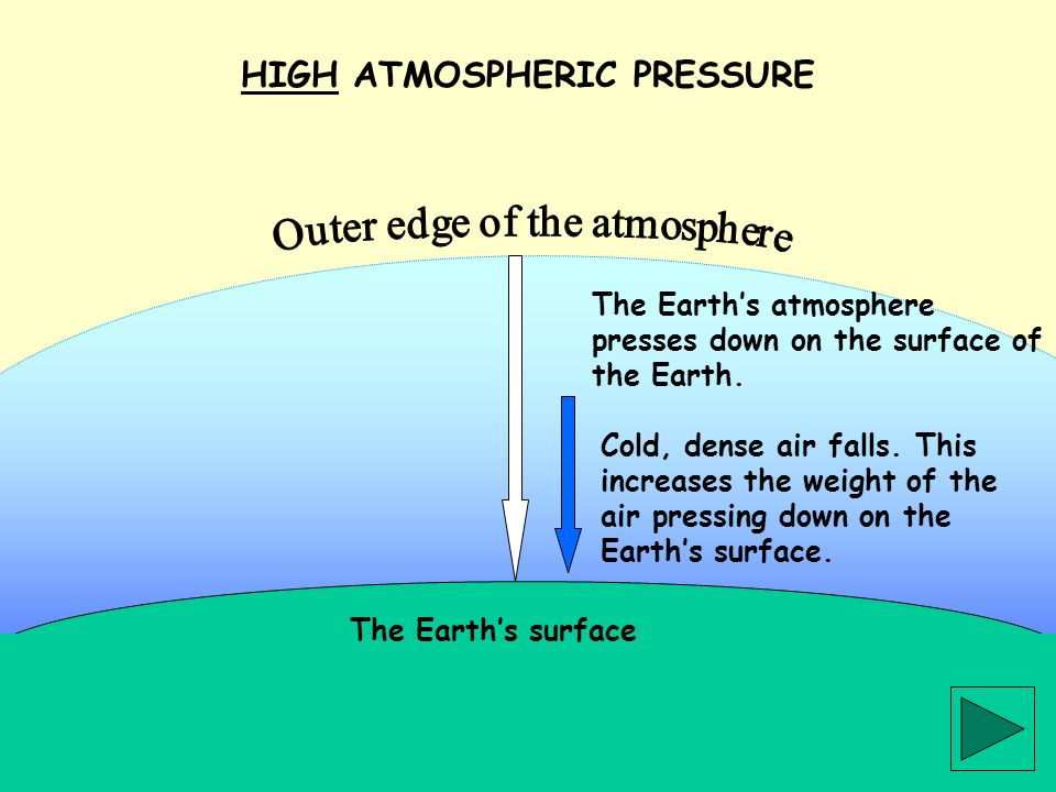 The Earths surface The Earths atmosphere presses down on the surface of the Earth. HIGH ATMOSPHERIC PRESSURE Cold, dense air falls. This increases the