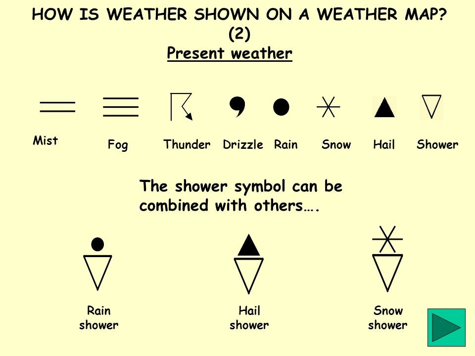 HOW IS WEATHER SHOWN ON A WEATHER MAP? (2) Present weather Mist FogThunderDrizzleRainSnowHailShower The shower symbol can be combined with others…. Ra