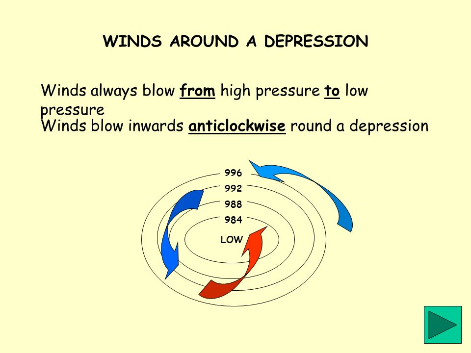WINDS AROUND A DEPRESSION Winds blow inwards anticlockwise round a depression Winds always blow from high pressure to low pressure LOW 984 988 992 996