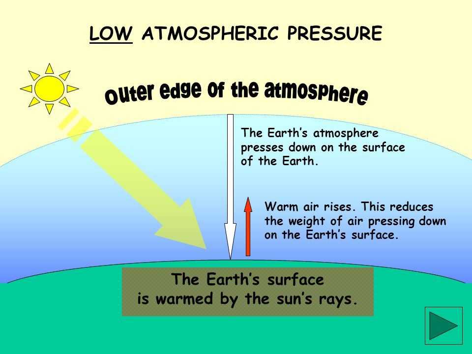 The Earths surface is warmed by the suns rays. The Earths atmosphere presses down on the surface of the Earth. LOW ATMOSPHERIC PRESSURE Warm air rises