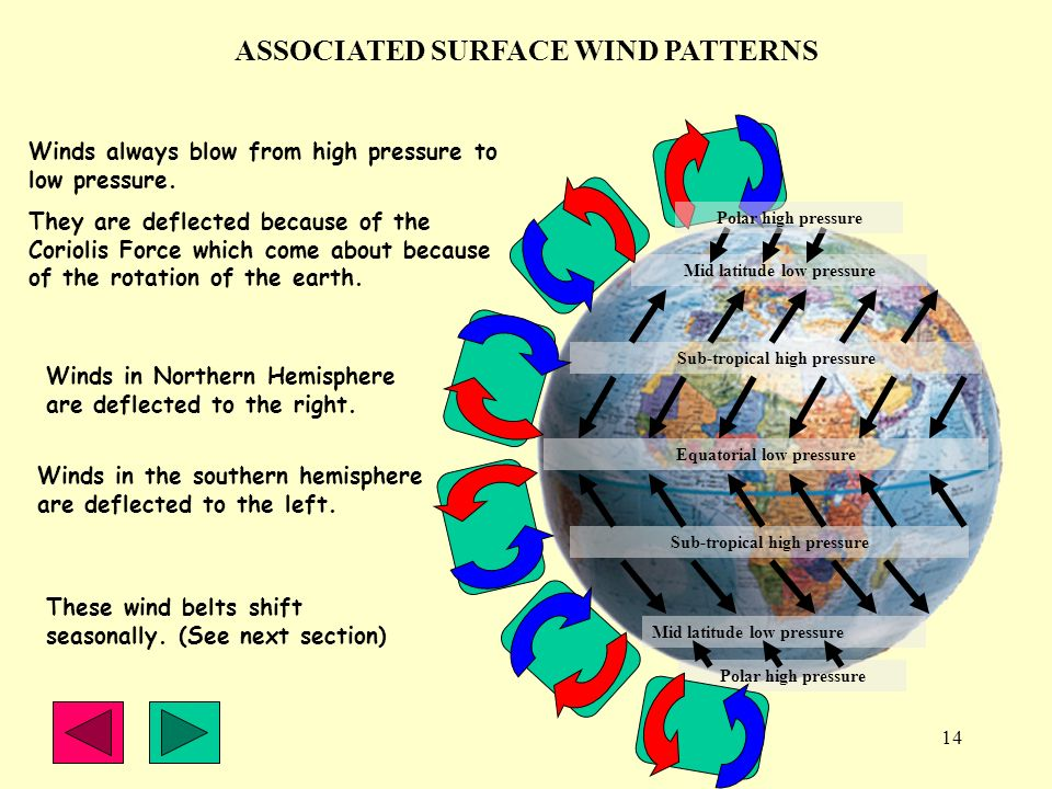 14 ASSOCIATED SURFACE WIND PATTERNS Winds always blow from high pressure to low pressure. They are deflected because of the Coriolis Force which come