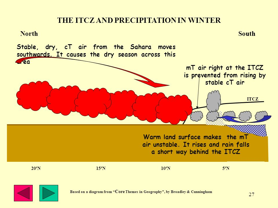27 THE ITCZ AND PRECIPITATION IN WINTER ITCZ GULF OF GUINEA mT air right at the ITCZ is prevented from rising by stable cT air Stable, dry, cT air fro