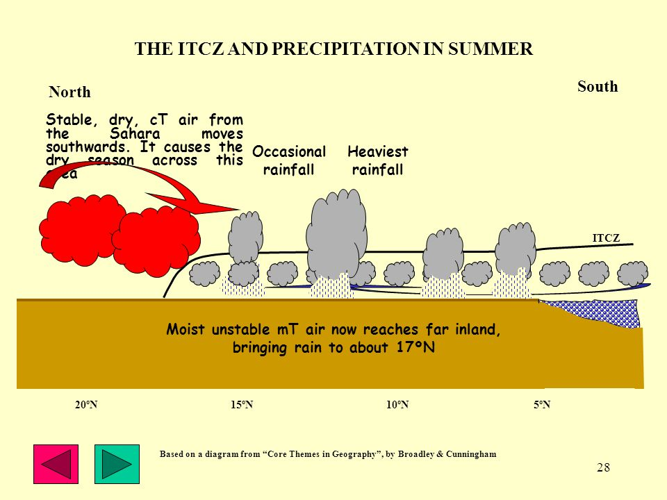 28 THE ITCZ AND PRECIPITATION IN SUMMER ITCZ GULF OF GUINEA Heaviest rainfall Stable, dry, cT air from the Sahara moves southwards. It causes the dry