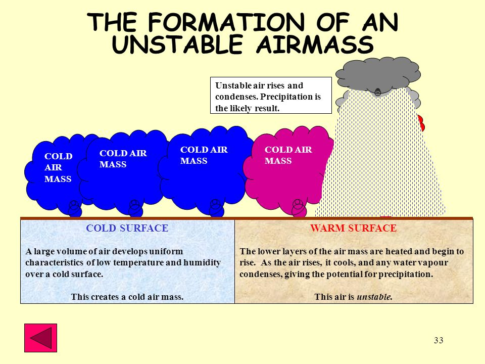 33 COLD SURFACE A large volume of air develops uniform characteristics of low temperature and humidity over a cold surface. This creates a cold air ma