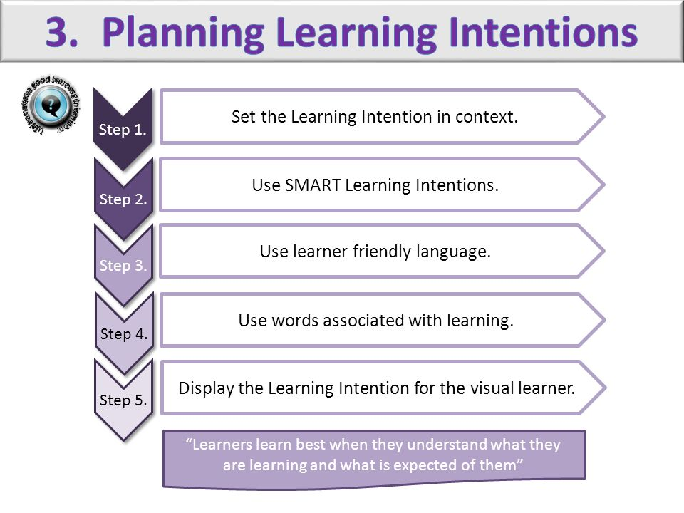 Step 1. Step 2. Step 3. Step 4. Step 5. Set the Learning Intention in context. Use SMART Learning Intentions. Use learner friendly language. Use words