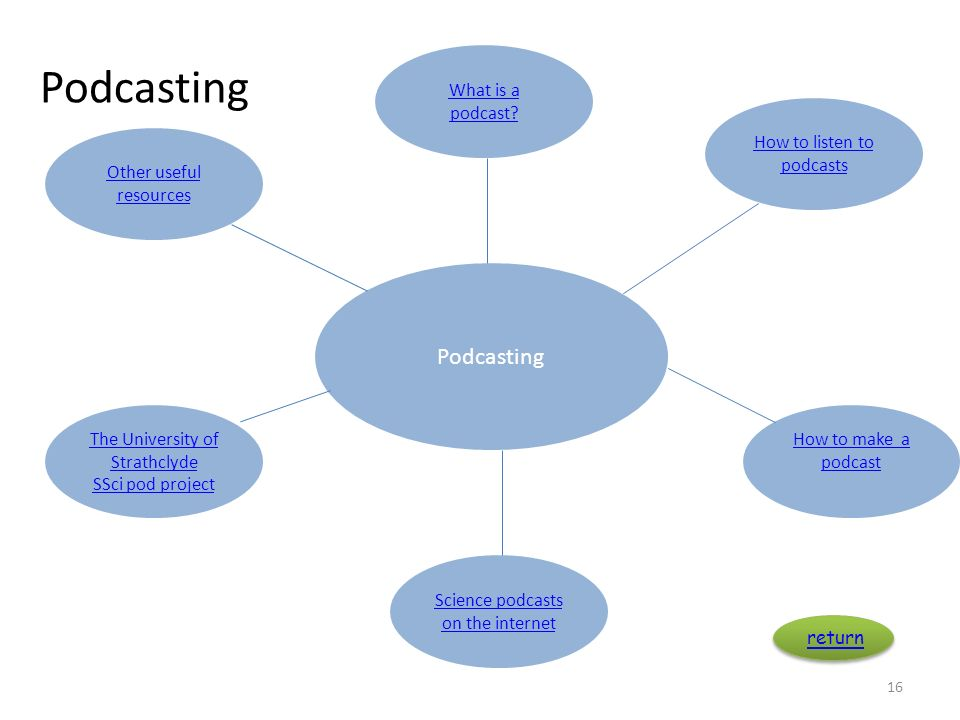 Podcasting 16 Podcasting Other useful resources How to listen to podcasts Science podcasts on the internet The University of Strathclyde SSci pod proj