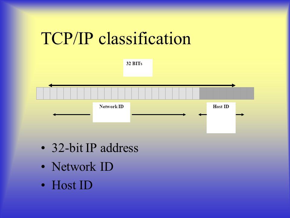 TCP/IP classification 32-bit IP address Network ID Host ID 32 BITs Network IDHost ID