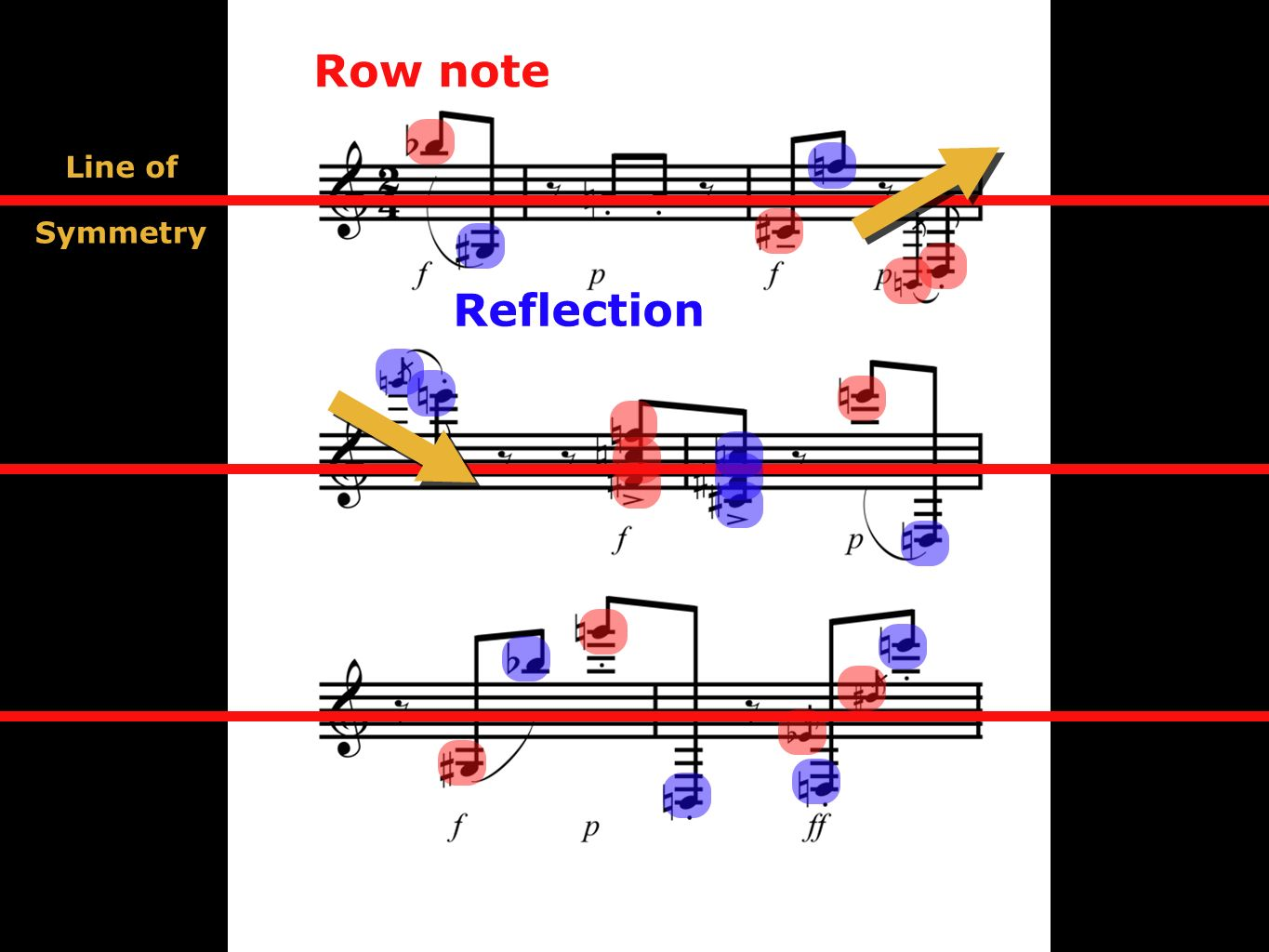 Line of Symmetry Row note Reflection