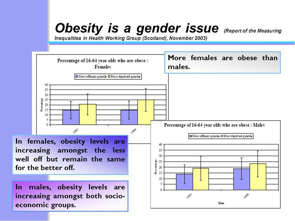 More females are obese than males.
