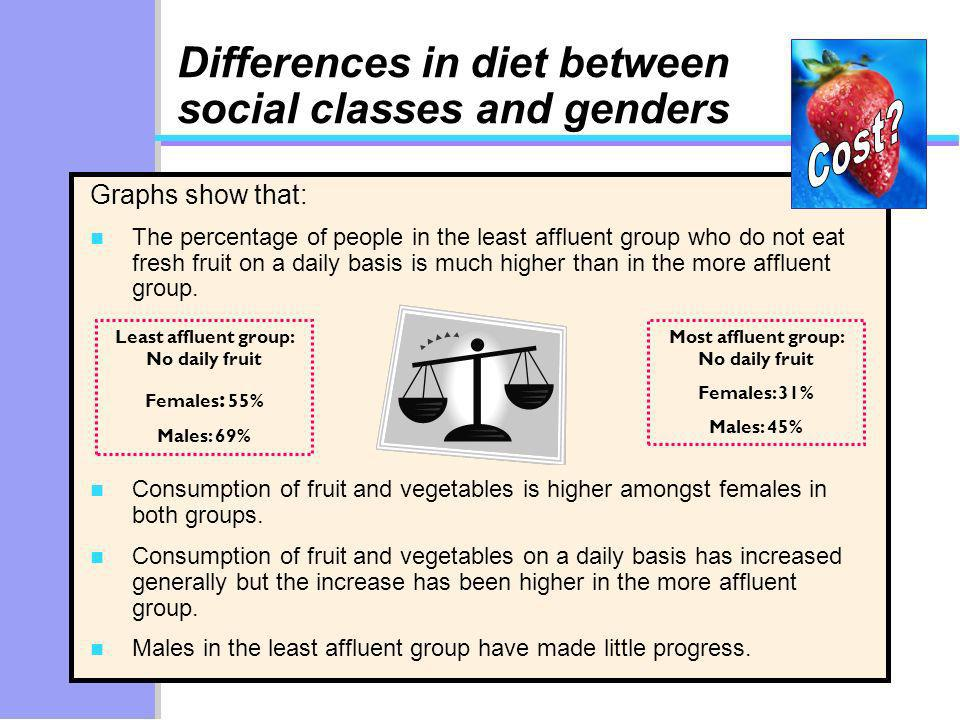 Most affluent group: No daily fruit Females: 31% Males: 45% Least affluent group: No daily fruit Females : 55% Males: 69% Differences in diet between social classes and genders Graphs show that: n The percentage of people in the least affluent group who do not eat fresh fruit on a daily basis is much higher than in the more affluent group.