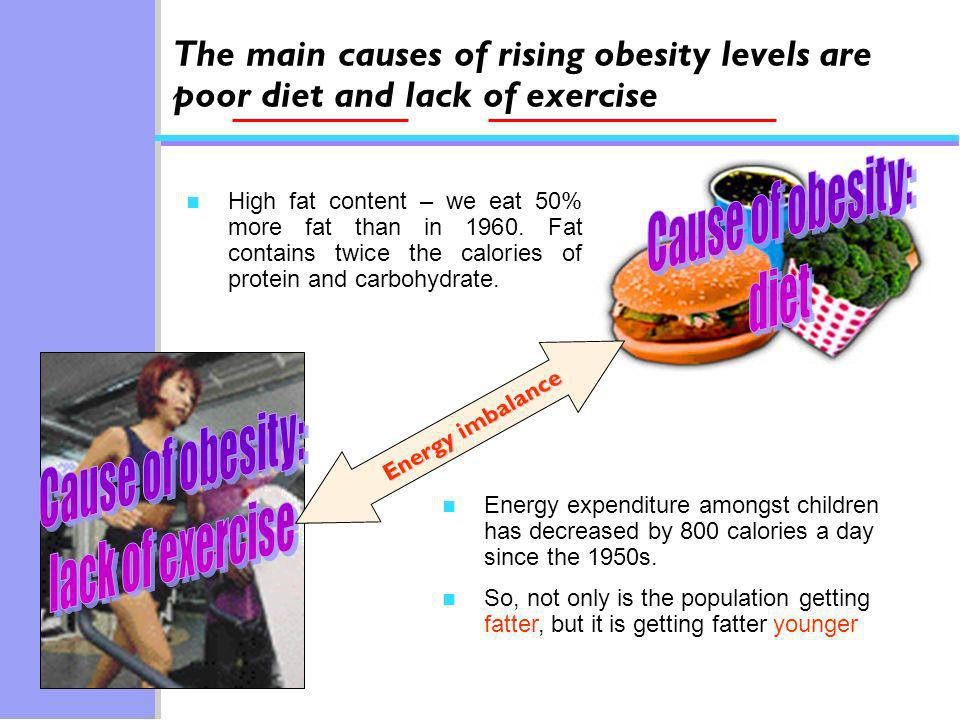 Energy imbalance The main causes of rising obesity levels are poor diet and lack of exercise n High fat content – we eat 50% more fat than in 1960.