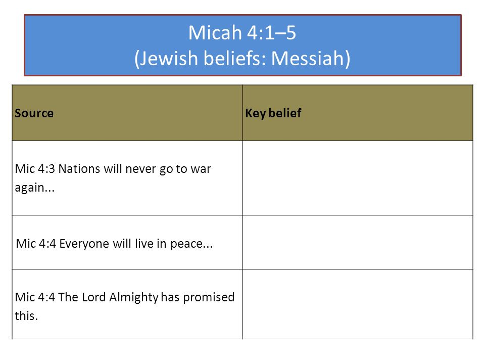 Micah 4:1–5 (Jewish beliefs: Messiah) Source Key belief Mic 4:3 Nations will never go to war again... Mic 4:4 Everyone will live in peace... Mic 4:4 T