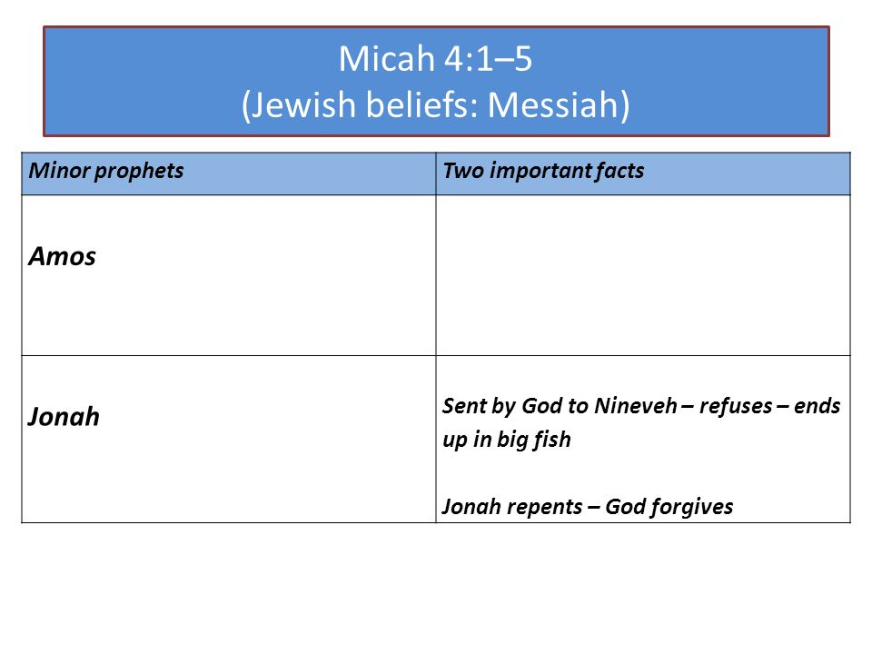 Micah 4:1–5 (Jewish beliefs: Messiah) Minor prophetsTwo important facts Amos Jonah Sent by God to Nineveh – refuses – ends up in big fish Jonah repents – God forgives