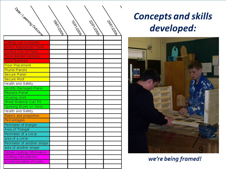 were being framed! Concepts and skills developed: