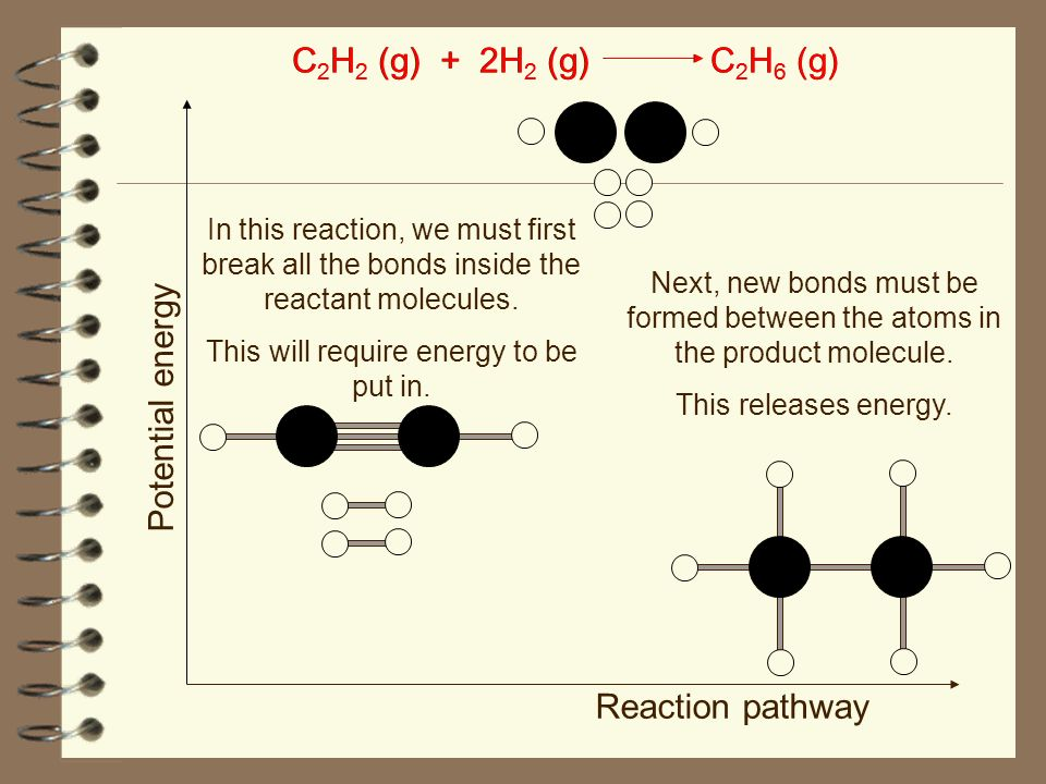In this reaction, we must first break all the bonds inside the reactant molecules. This will require energy to be put in. C 2 H 2 (g) + 2H 2 (g)C 2 H