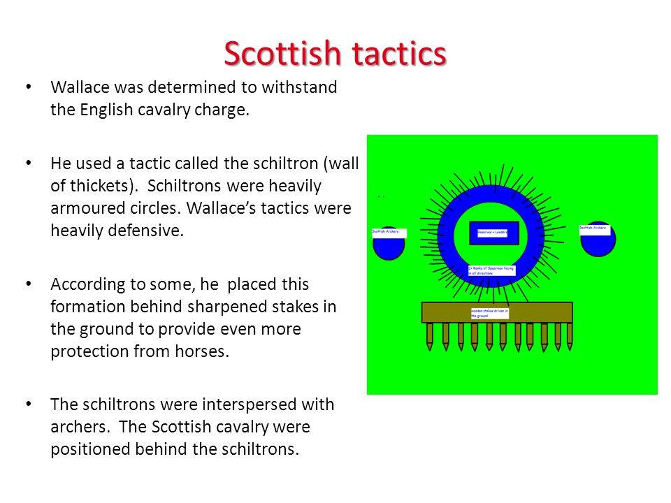 Scottish tactics Wallace was determined to withstand the English cavalry charge.