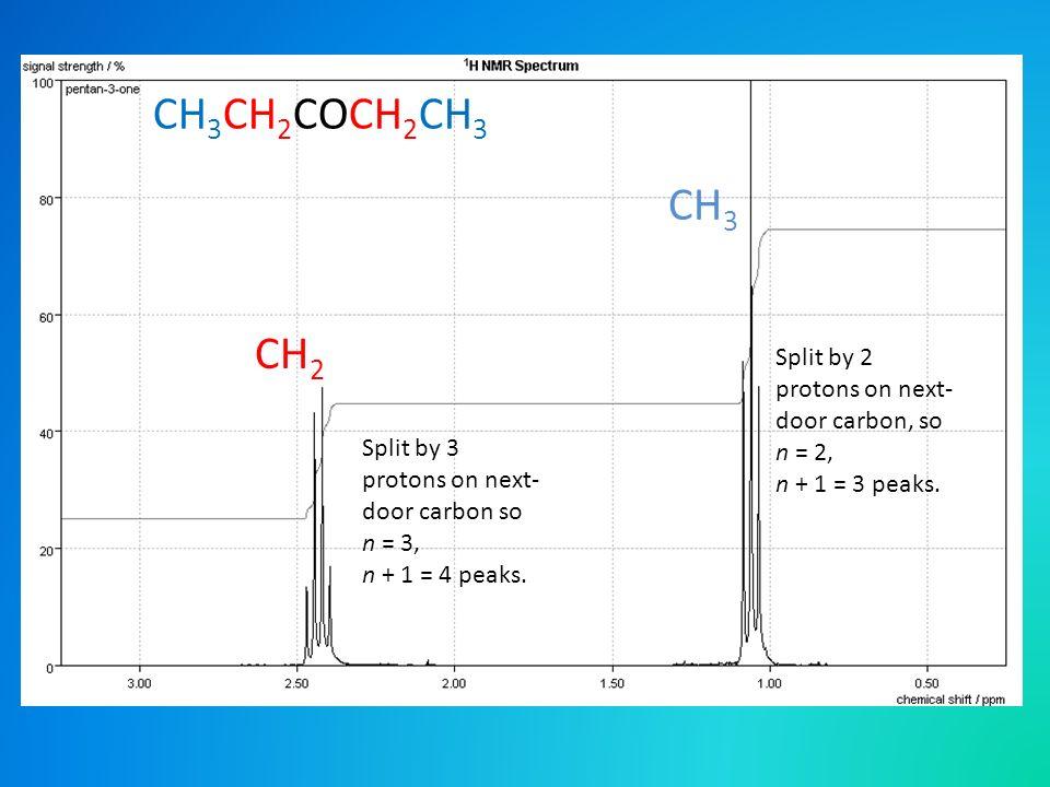 CH 2 CH 3 CH 3 CH 2 COCH 2 CH 3 Split by 3 protons on next- door carbon so n = 3, n + 1 = 4 peaks.