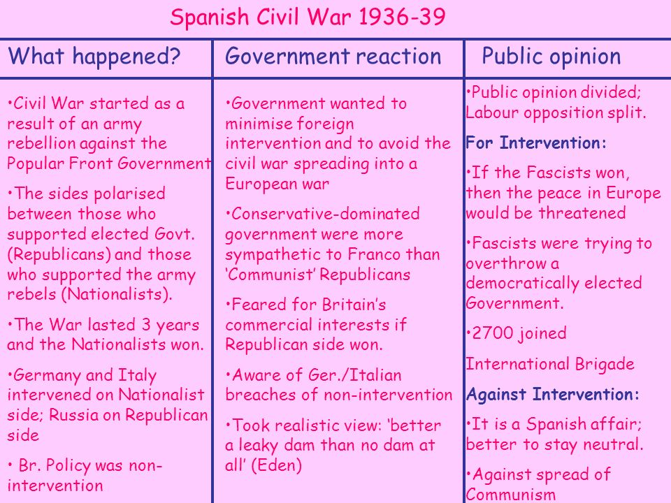 What happened?Government reactionPublic opinion Spanish Civil War 1936-39 Civil War started as a result of an army rebellion against the Popular Front Government The sides polarised between those who supported elected Govt.