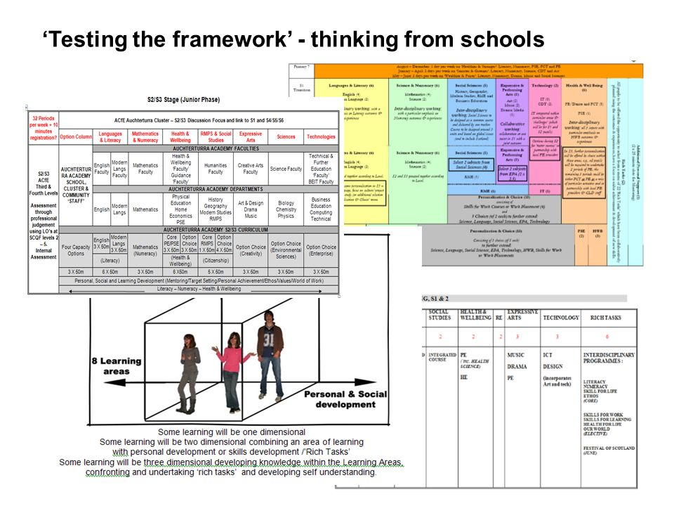 Testing the framework - thinking from schools