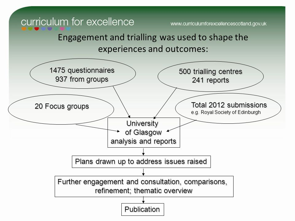 Engagement and trialling was used to shape the experiences and outcomes: 1475 questionnaires 937 from groups 20 Focus groups Total 2012 submissions e.