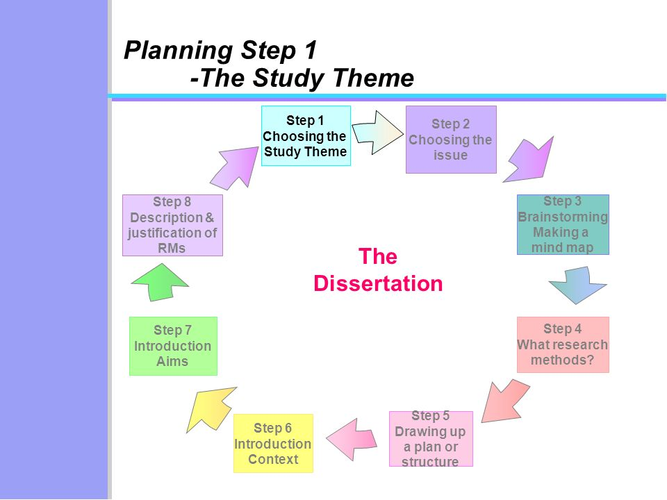Step 6 Introduction Context Step 2 Choosing the issue Step 3 Brainstorming Making a mind map Step 4 What research methods? Step 5 Drawing up a plan or