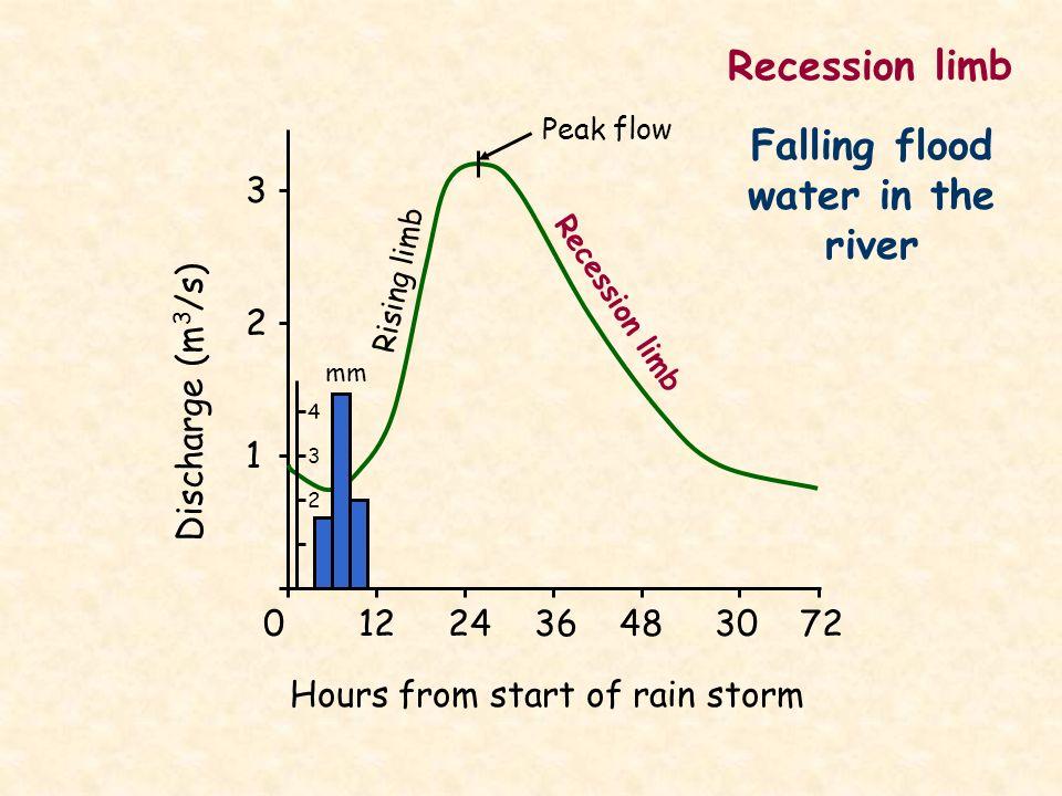 0 12 24 36 48 30 72 Hours from start of rain storm 3 2 1 Discharge (m 3 /s) Rising limb Recession limb mm 4 3 2 Peak flow Recession limb Falling flood