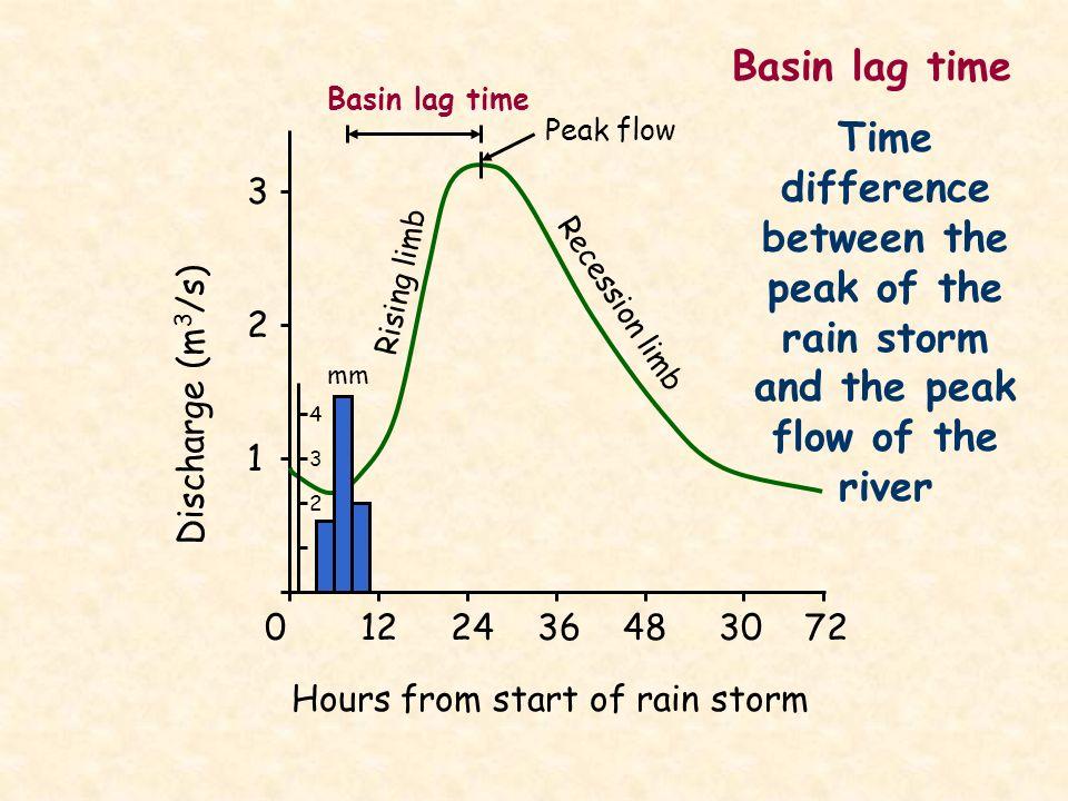0 12 24 36 48 30 72 Hours from start of rain storm 3 2 1 Discharge (m 3 /s) Rising limb Recession limb Basin lag time mm 4 3 2 Peak flow Basin lag tim