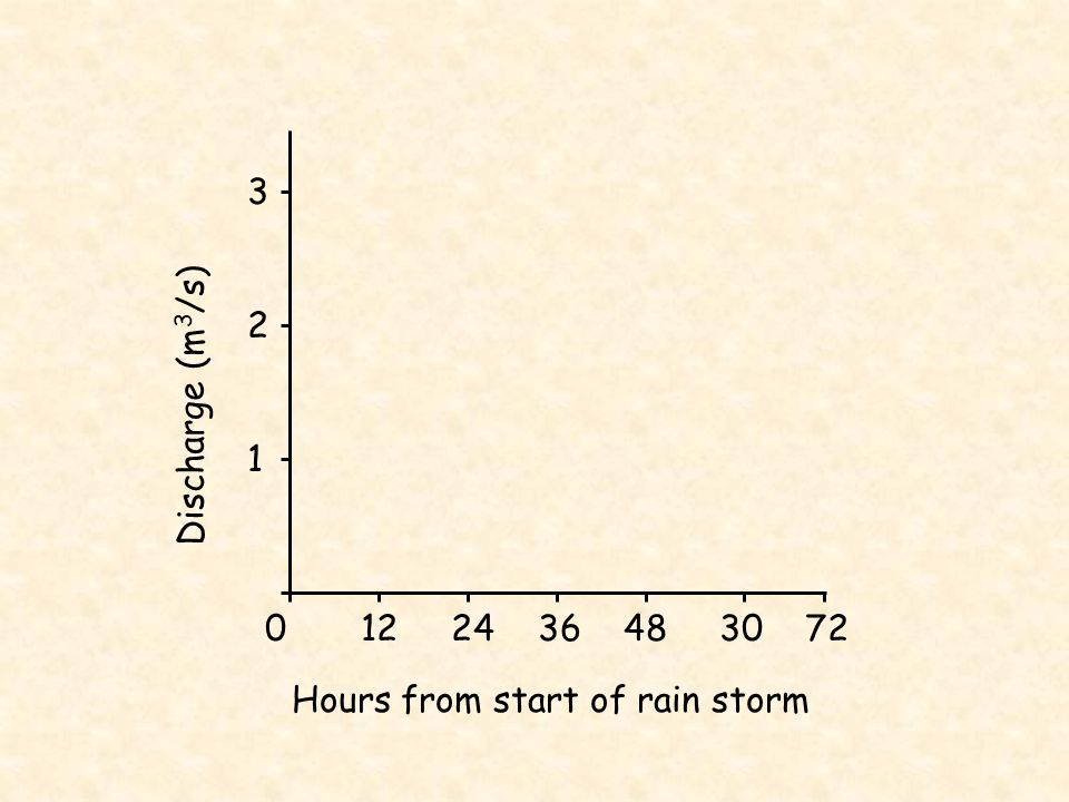 0 12 24 36 48 30 72 Hours from start of rain storm 3 2 1 Discharge (m 3 /s) mm 4 3 2 Rainfall shown in mm, as a bar graph