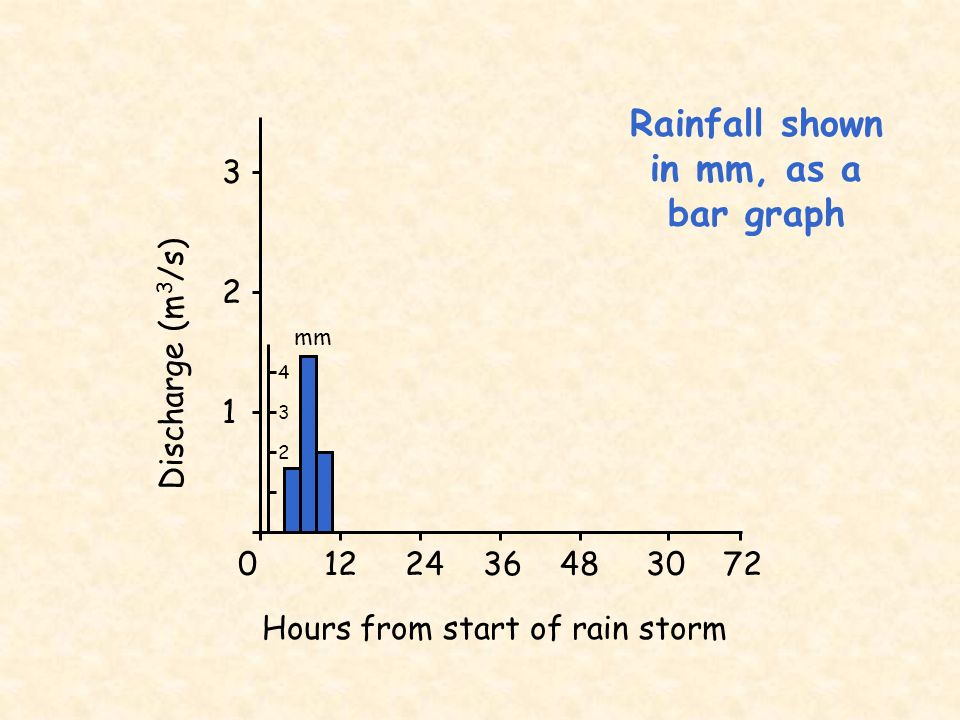0 12 24 36 48 30 72 Hours from start of rain storm 3 2 1 Discharge (m 3 /s) mm 4 3 2 Discharge in m 3 /s, as a line graph