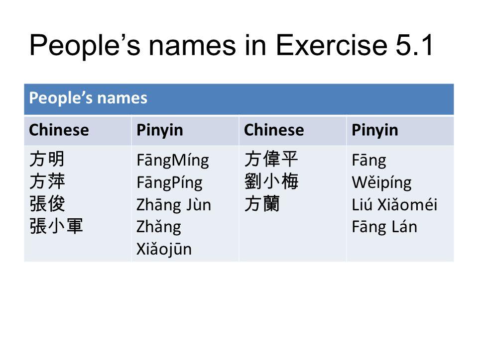 Peoples names in Exercise 5.1 Peoples names ChinesePinyinChinesePinyin FāngMíng FāngPíng Zhāng Jùn Zhǎng Xiǎojūn Fāng Wěipíng Liú Xiǎoméi Fāng Lán