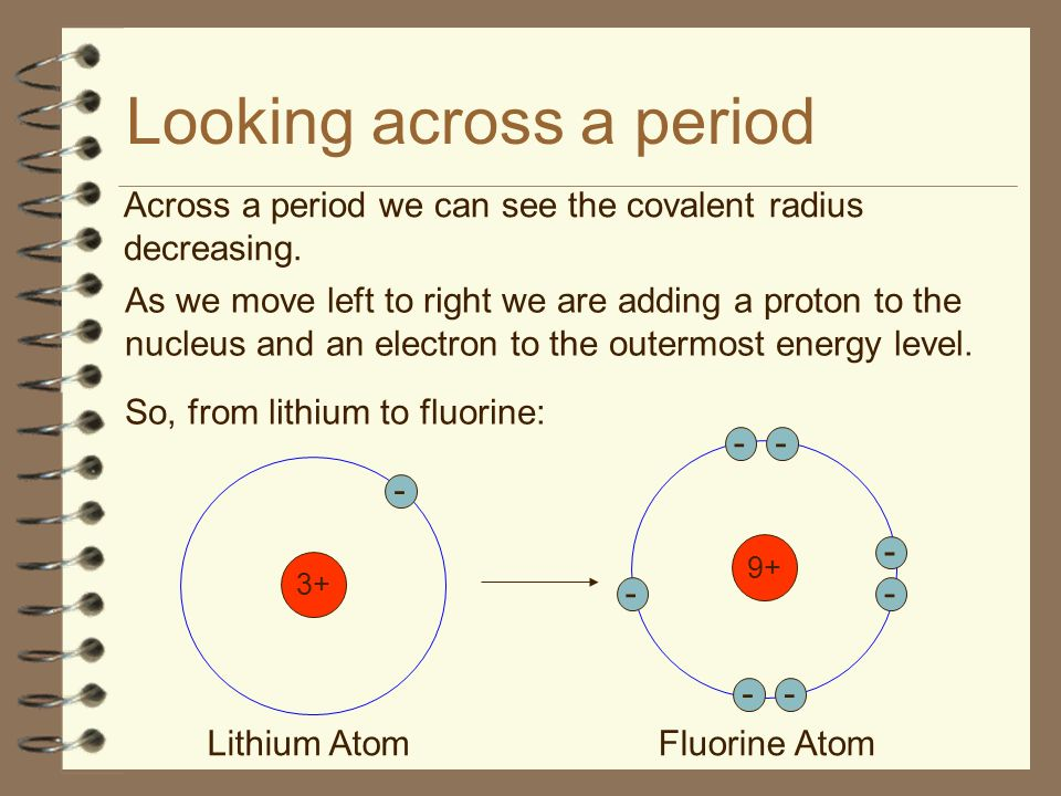 Looking across a period Across a period we can see the covalent radius decreasing.