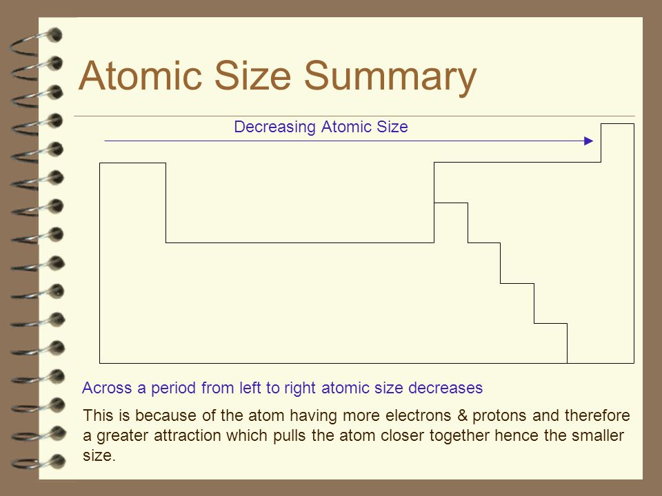 Atomic Size Summary Decreasing Atomic Size Across a period from left to right atomic size decreases This is because of the atom having more electrons & protons and therefore a greater attraction which pulls the atom closer together hence the smaller size.