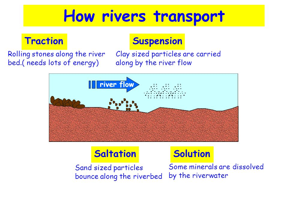 How rivers transport Rolling stones along the river bed.( needs lots of energy) TractionSuspension Clay sized particles are carried along by the river