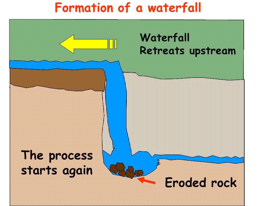 PLUNGE POOL UNDERCUTTING OF SOFT ROCK OVERHANG WATERFALL RETREATS.. UPSTREAM..