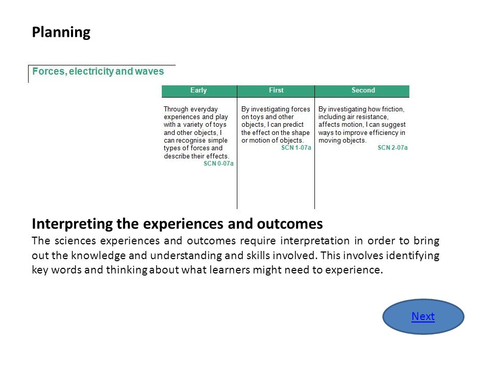 In the evaluate stage learners are given opportunities to demonstrate their new understandings and reflect on the learning journey.