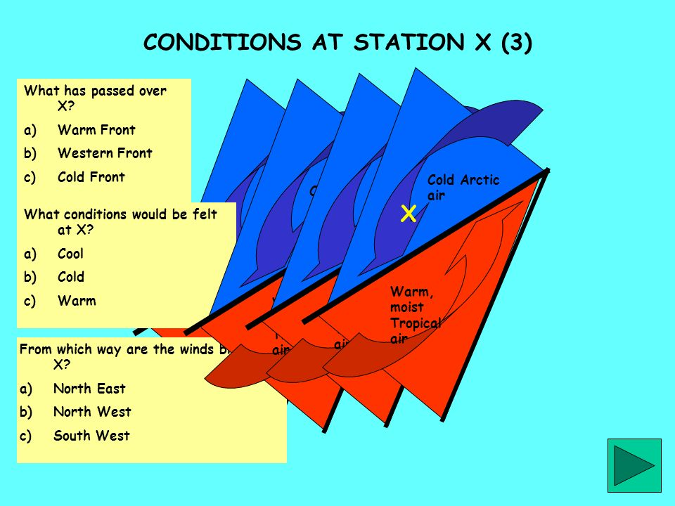What has passed over X? a)Warm Front b)Western Front c)Cold Front Warm, moist Tropical air Cold Arctic air From which way are the winds blowing at X?