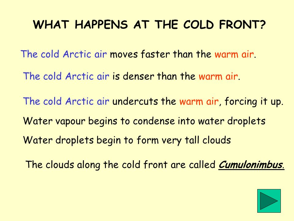WHAT HAPPENS AT THE COLD FRONT? The cold Arctic air moves faster than the warm air. The cold Arctic air is denser than the warm air. The cold Arctic a