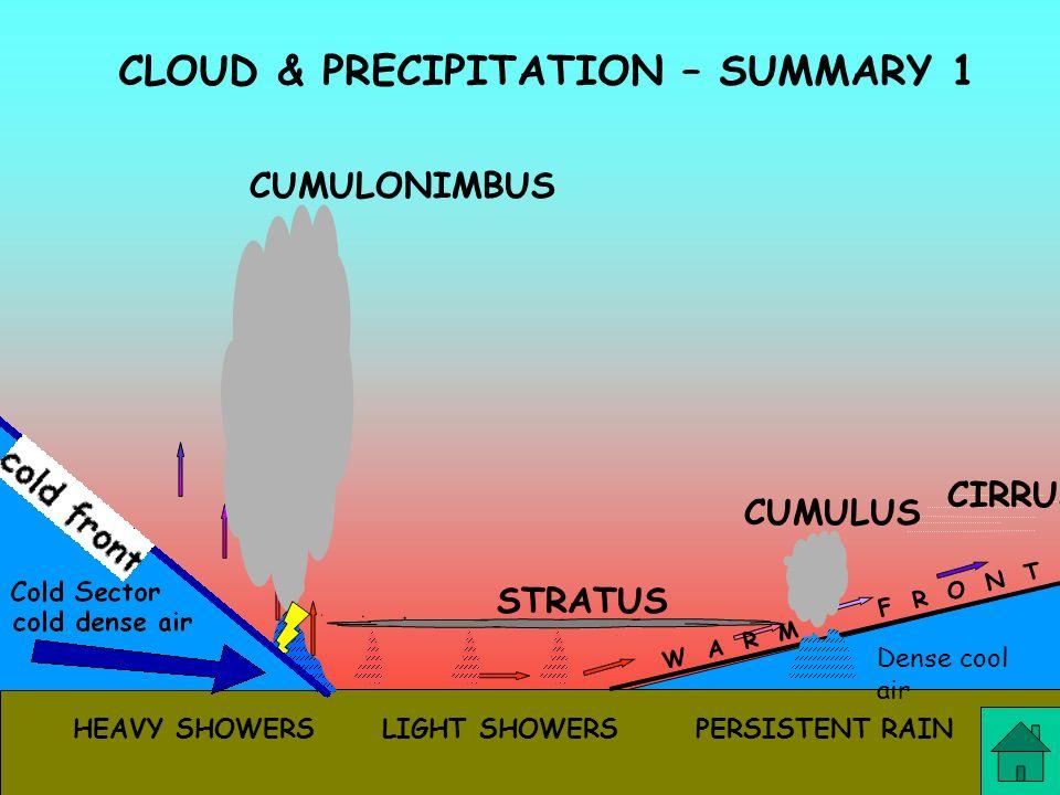 CLOUD & PRECIPITATION – SUMMARY 1 Dense cool air STRATUS CIRRUS CUMULUS CUMULONIMBUS W A R M F R O N T PERSISTENT RAINLIGHT SHOWERSHEAVY SHOWERS
