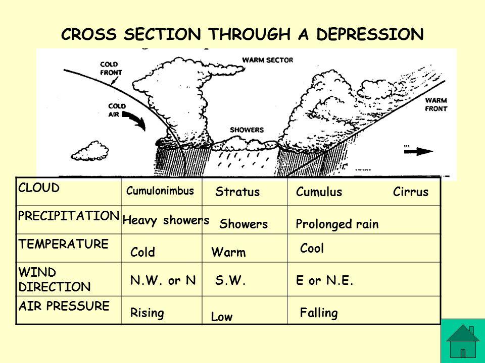 CLOUD PRECIPITATION TEMPERATURE WIND DIRECTION AIR PRESSURE Cumulonimbus StratusCumulusCirrus Heavy showers ShowersProlonged rain ColdWarm N.W. or NS.