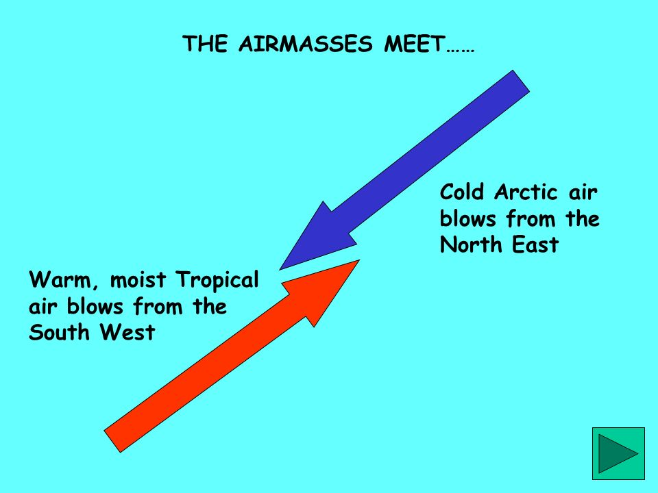 Cold Arctic air blows from the North East Warm, moist Tropical air blows from the South West THE AIRMASSES MEET……