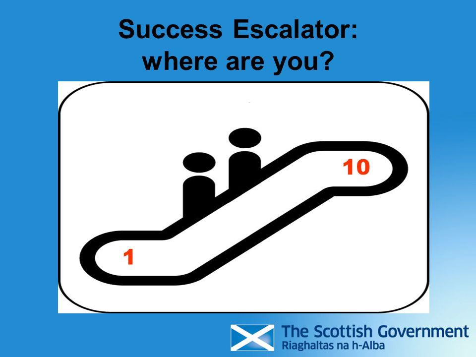 Success Escalator: where are you? 1 10