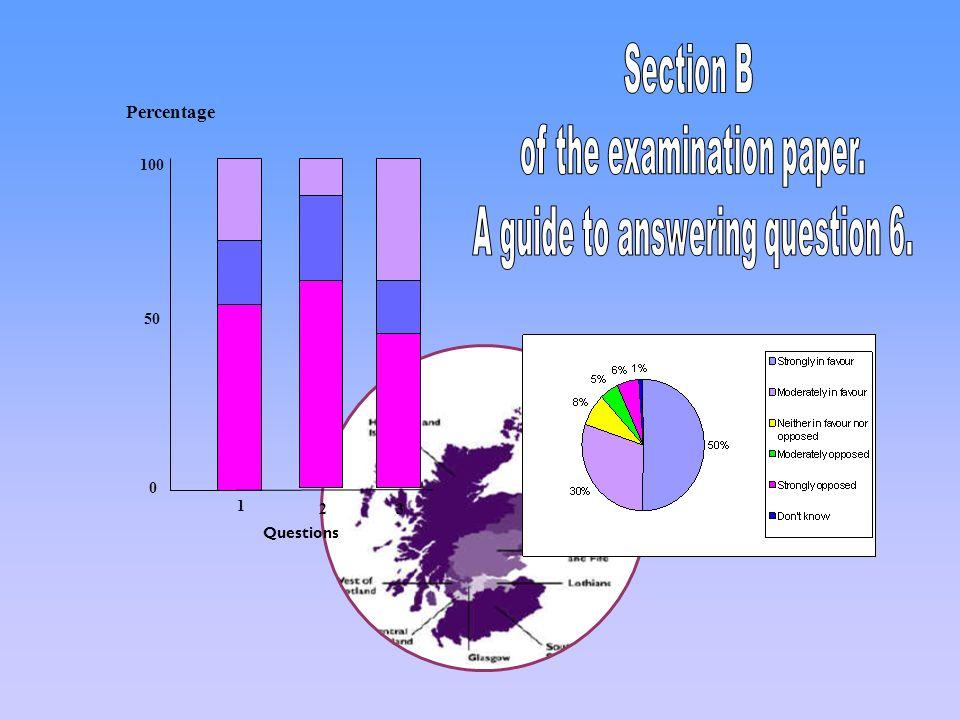 Percentage 0 100 50 Questions 1 23