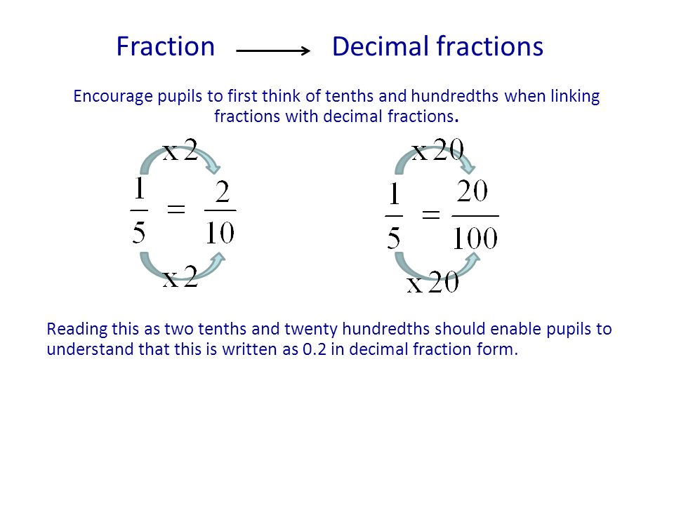 Encourage pupils to first think of tenths and hundredths when linking fractions with decimal fractions.