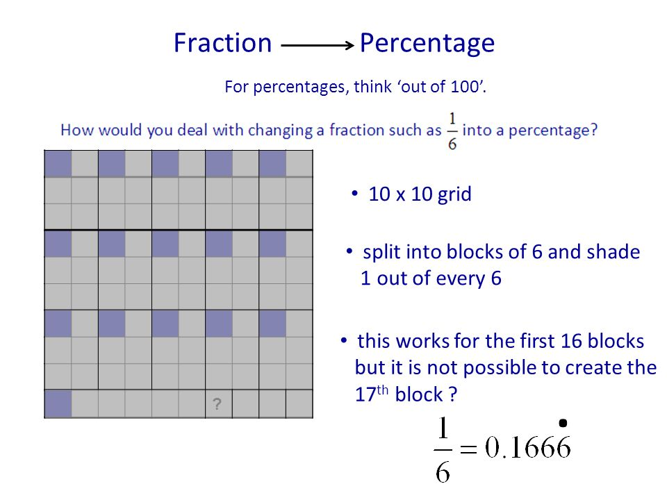 For percentages, think out of 100. Fraction Percentage ? 10 x 10 grid split into blocks of 6 and shade 1 out of every 6 this works for the first 16 bl