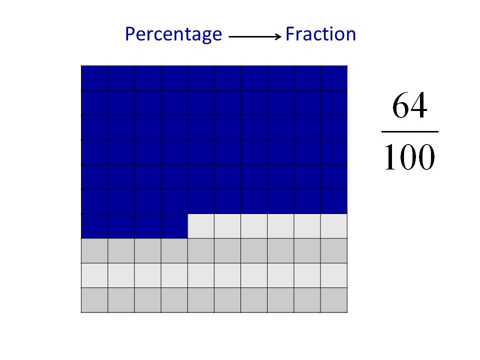 Percentage Fraction