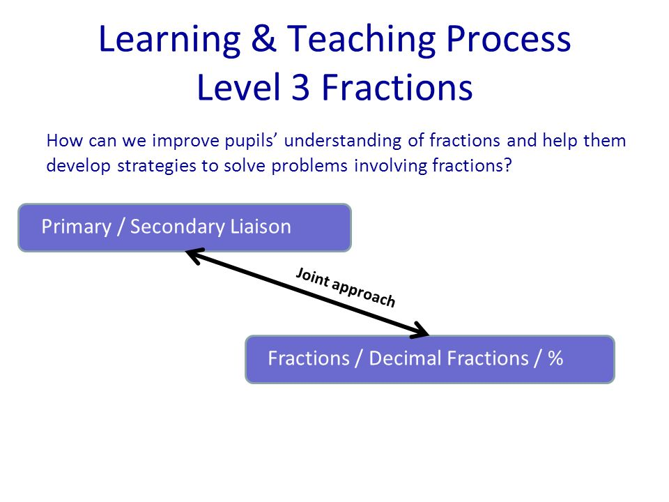 Learning & Teaching Process Level 3 Fractions How can we improve pupils understanding of fractions and help them develop strategies to solve problems involving fractions.