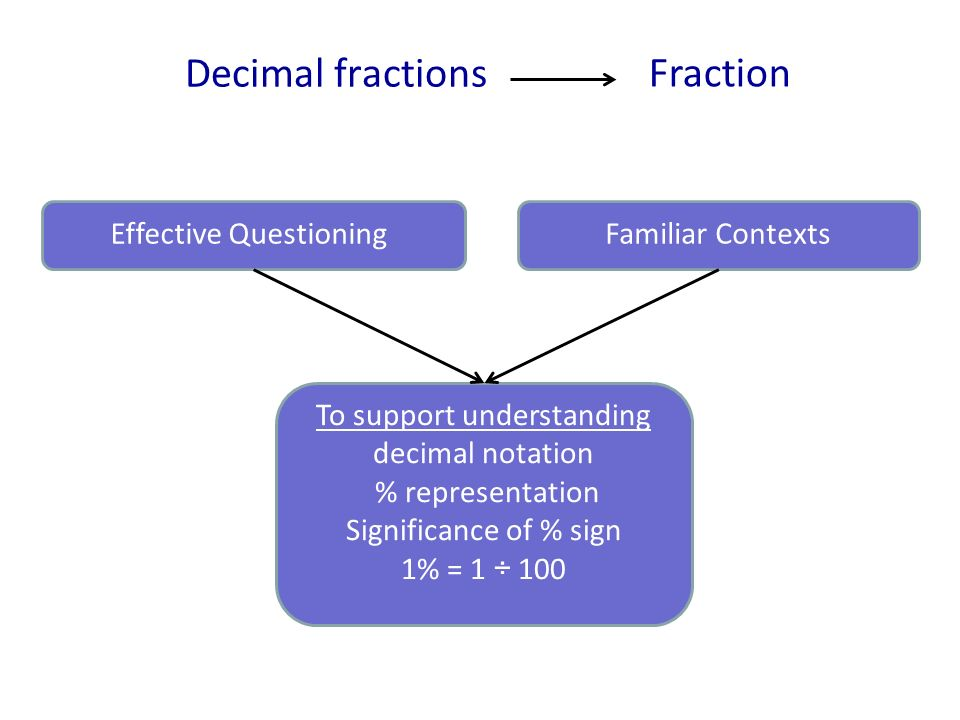 Decimal fractions Effective QuestioningFamiliar Contexts To support understanding decimal notation % representation Significance of % sign 1% = 1 ÷ 100 Fraction